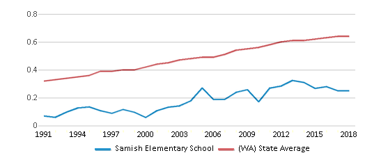 This chart display the diversity score of Samish Elementary School and the public school average diversity score of Washington by year, with the latest 2017-18 school year data.