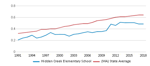 This chart display the diversity score of Hidden Creek Elementary School and the public school average diversity score of Washington by year, with the latest 2017-18 school year data.