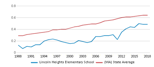 This chart display the diversity score of Lincoln Heights Elementary School and the public school average diversity score of Washington by year, with the latest 2017-18 school year data.