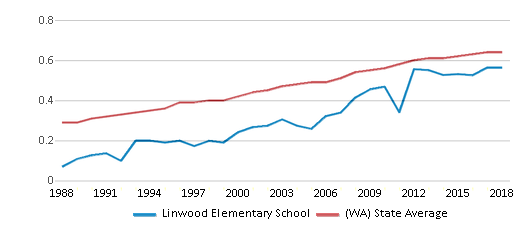 This chart display the diversity score of Linwood Elementary School and the public school average diversity score of Washington by year, with the latest 2017-18 school year data.