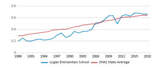 This chart display the diversity score of Logan Elementary School and the public school average diversity score of Washington by year, with the latest 2017-18 school year data.