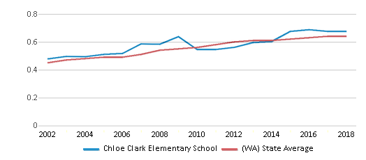 This chart display the diversity score of Chloe Clark Elementary School and the public school average diversity score of Washington by year, with the latest 2017-18 school year data.