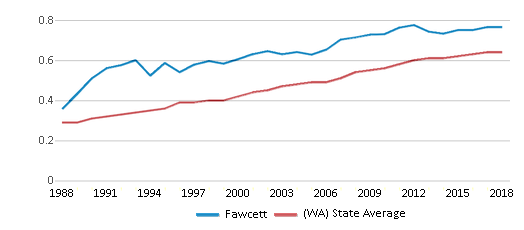 This chart display the diversity score of Fawcett and the public school average diversity score of Washington by year, with the latest 2017-18 school year data.