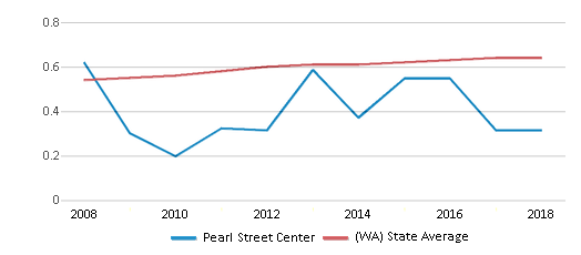 This chart display the diversity score of Pearl Street Center and the public school average diversity score of Washington by year, with the latest 2017-18 school year data.