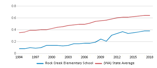 This chart display the diversity score of Rock Creek Elementary School and the public school average diversity score of Washington by year, with the latest 2017-18 school year data.