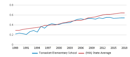 This chart display the diversity score of Tonasket Elementary School and the public school average diversity score of Washington by year, with the latest 2017-18 school year data.