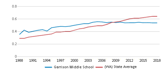 This chart display the diversity score of Garrison Middle School and the public school average diversity score of Washington by year, with the latest 2017-18 school year data.