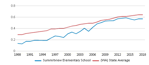 This chart display the diversity score of Summitview Elementary School and the public school average diversity score of Washington by year, with the latest 2017-18 school year data.
