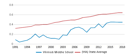 This chart display the diversity score of Winlock Middle School and the public school average diversity score of Washington by year, with the latest 2017-18 school year data.