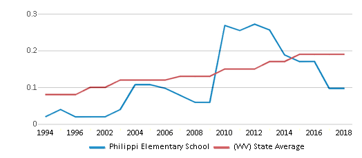 This chart display the diversity score of Philippi Elementary School and the public school average diversity score of West Virginia by year, with the latest 2017-18 school year data.