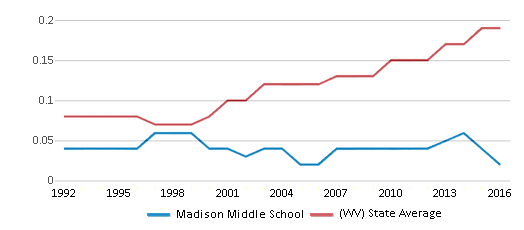 This chart display the diversity score of Madison Middle School and the public school average diversity score of West Virginia by year, with the latest 2015-16 school year data.