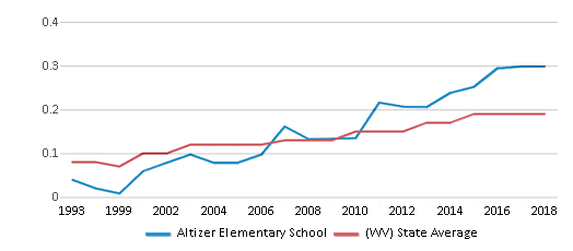 This chart display the diversity score of Altizer Elementary School and the public school average diversity score of West Virginia by year, with the latest 2017-18 school year data.