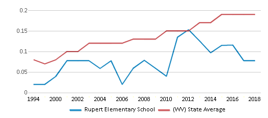 This chart display the diversity score of Rupert Elementary School and the public school average diversity score of West Virginia by year, with the latest 2017-18 school year data.