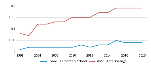This chart display the diversity score of Evans Elementary School and the public school average diversity score of West Virginia by year, with the latest 2017-18 school year data.
