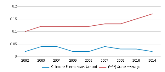 This chart display the diversity score of Gilmore Elementary School and the public school average diversity score of West Virginia by year, with the latest 2013-14 school year data.