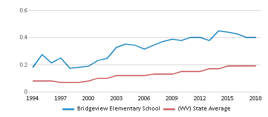 This chart display the diversity score of Bridgeview Elementary School and the public school average diversity score of West Virginia by year, with the latest 2017-18 school year data.