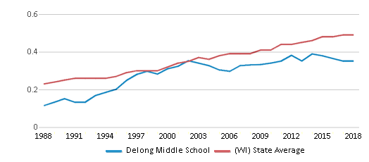 This chart display the diversity score of Delong Middle School and the public school average diversity score of Wisconsin by year, with the latest 2017-18 school year data.