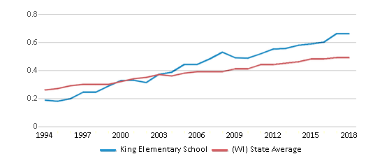 This chart display the diversity score of King Elementary School and the public school average diversity score of Wisconsin by year, with the latest 2017-18 school year data.