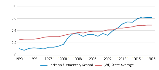 This chart display the diversity score of Jackson Elementary School and the public school average diversity score of Wisconsin by year, with the latest 2017-18 school year data.