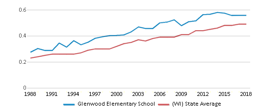 This chart display the diversity score of Glenwood Elementary School and the public school average diversity score of Wisconsin by year, with the latest 2017-18 school year data.