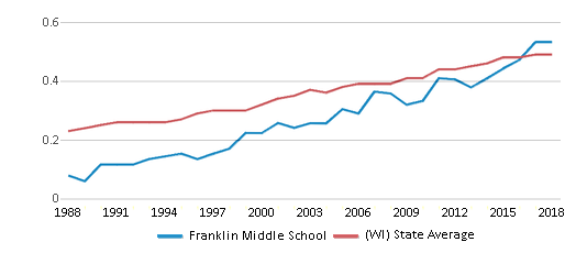 This chart display the diversity score of Franklin Middle School and the public school average diversity score of Wisconsin by year, with the latest 2017-18 school year data.