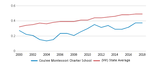 This chart display the diversity score of Coulee Montessori Charter School and the public school average diversity score of Wisconsin by year, with the latest 2017-18 school year data.