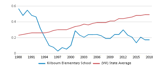 This chart display the diversity score of Kilbourn Elementary School and the public school average diversity score of Wisconsin by year, with the latest 2017-18 school year data.