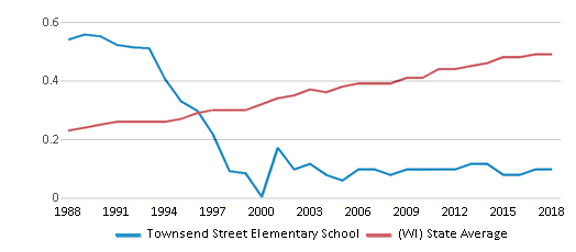 This chart display the diversity score of Townsend Street Elementary School and the public school average diversity score of Wisconsin by year, with the latest 2017-18 school year data.