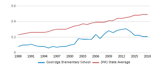 This chart display the diversity score of Coolidge Elementary School and the public school average diversity score of Wisconsin by year, with the latest 2017-18 school year data.