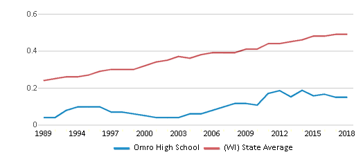 This chart display the diversity score of Omro High School and the public school average diversity score of Wisconsin by year, with the latest 2017-18 school year data.