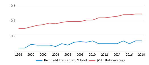 This chart display the diversity score of Richfield Elementary School and the public school average diversity score of Wisconsin by year, with the latest 2017-18 school year data.