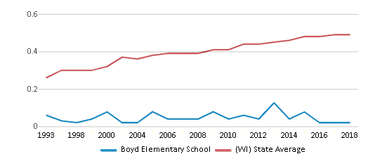 This chart display the diversity score of Boyd Elementary School and the public school average diversity score of Wisconsin by year, with the latest 2017-18 school year data.