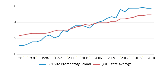 This chart display the diversity score of C H Bird Elementary School and the public school average diversity score of Wisconsin by year, with the latest 2017-18 school year data.