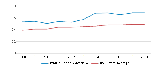This chart display the diversity score of Prairie Phoenix Academy and the public school average diversity score of Wisconsin by year, with the latest 2017-18 school year data.