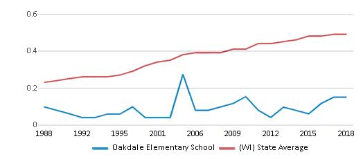 This chart display the diversity score of Oakdale Elementary School and the public school average diversity score of Wisconsin by year, with the latest 2017-18 school year data.
