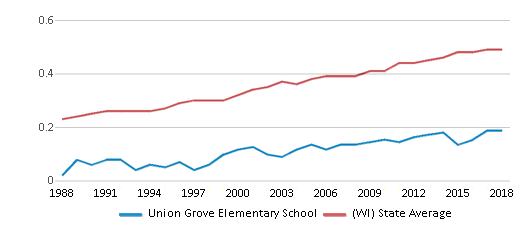 This chart display the diversity score of Union Grove Elementary School and the public school average diversity score of Wisconsin by year, with the latest 2017-18 school year data.