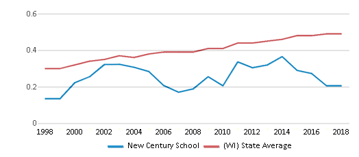 This chart display the diversity score of New Century School and the public school average diversity score of Wisconsin by year, with the latest 2017-18 school year data.