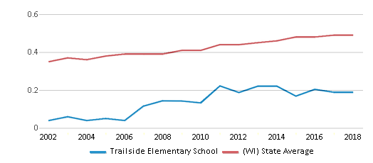 This chart display the diversity score of Trailside Elementary School and the public school average diversity score of Wisconsin by year, with the latest 2017-18 school year data.