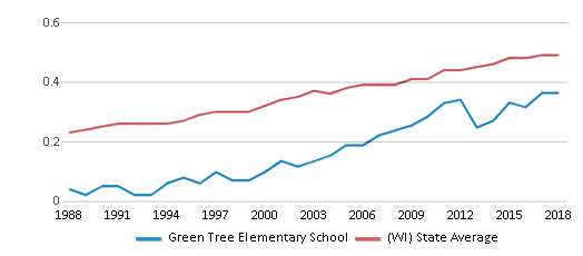 This chart display the diversity score of Green Tree Elementary School and the public school average diversity score of Wisconsin by year, with the latest 2017-18 school year data.