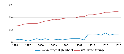 This chart display the diversity score of Weyauwega High School and the public school average diversity score of Wisconsin by year, with the latest 2017-18 school year data.