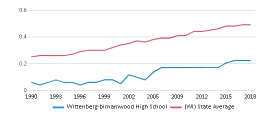 This chart display the diversity score of Wittenberg-birnamwood High School and the public school average diversity score of Wisconsin by year, with the latest 2017-18 school year data.