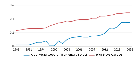 This chart display the diversity score of Arbor Vitae-woodruff Elementary School and the public school average diversity score of Wisconsin by year, with the latest 2017-18 school year data.