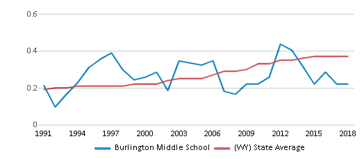 This chart display the diversity score of Burlington Middle School and the public school average diversity score of Wyoming by year, with the latest 2017-18 school year data.