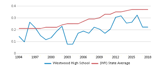 This chart display the diversity score of Westwood High School and the public school average diversity score of Wyoming by year, with the latest 2017-18 school year data.