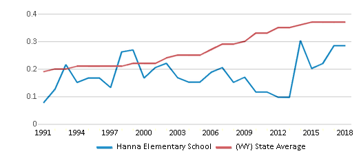 This chart display the diversity score of Hanna Elementary School and the public school average diversity score of Wyoming by year, with the latest 2017-18 school year data.