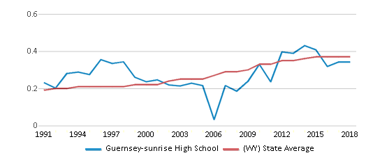 This chart display the diversity score of Guernsey-sunrise High School and the public school average diversity score of Wyoming by year, with the latest 2017-18 school year data.