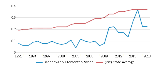 This chart display the diversity score of Meadowlark Elementary School and the public school average diversity score of Wyoming by year, with the latest 2017-18 school year data.