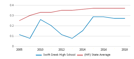 This chart display the diversity score of Swift Creek High School and the public school average diversity score of Wyoming by year, with the latest 2017-18 school year data.