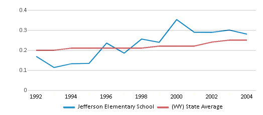 This chart display the diversity score of Jefferson Elementary School and the public school average diversity score of Wyoming by year, with the latest 2003-04 school year data.