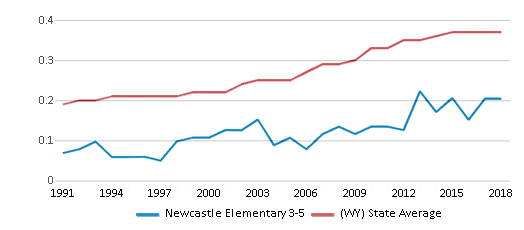 This chart display the diversity score of Newcastle Elementary 3-5 and the public school average diversity score of Wyoming by year, with the latest 2017-18 school year data.